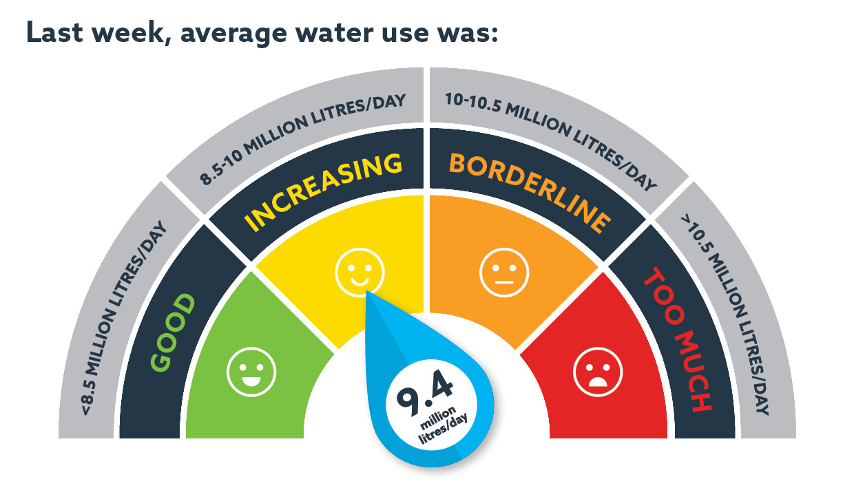 Water Use indicator 20 July