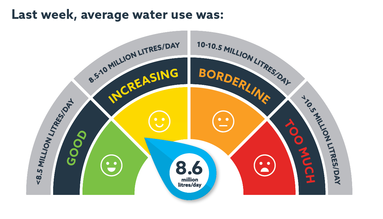 This weeks water use was