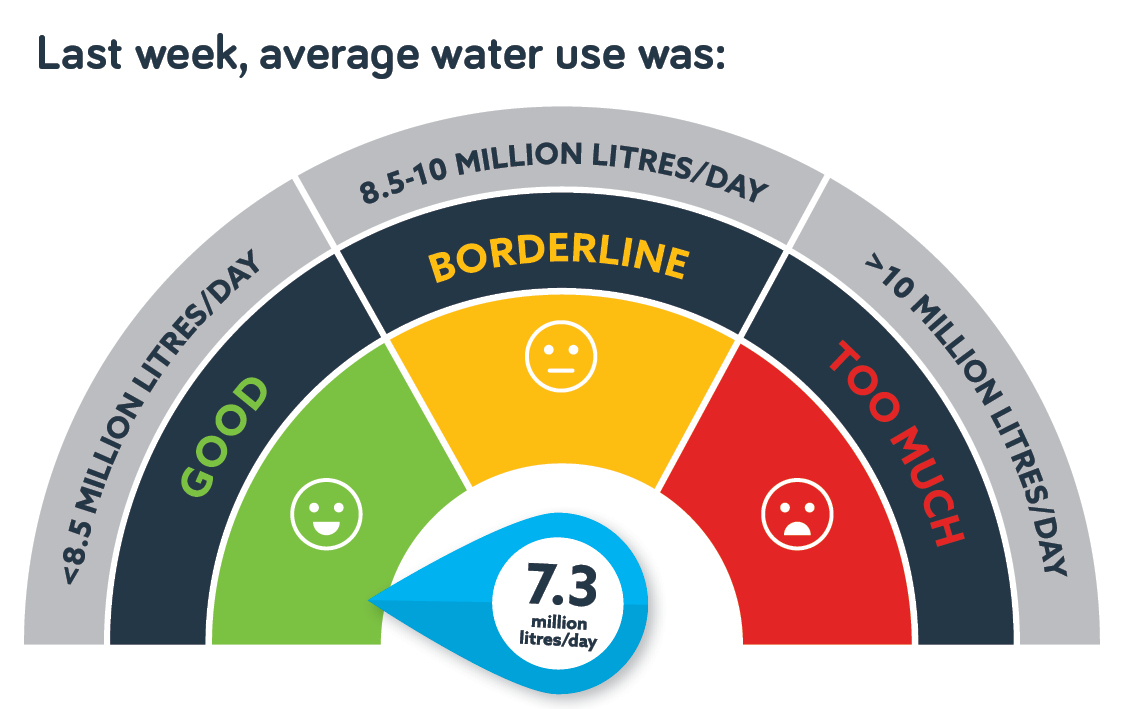 Water use 12 Dec