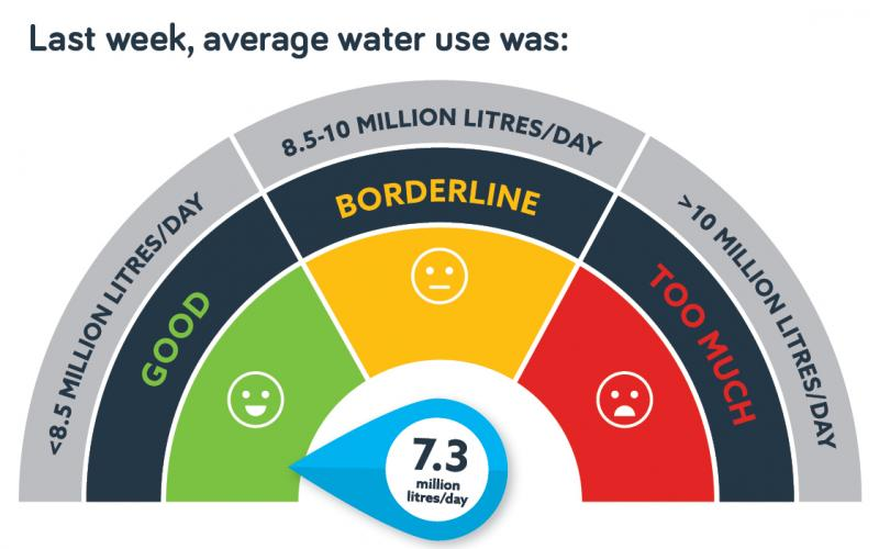 Water Use 12 December