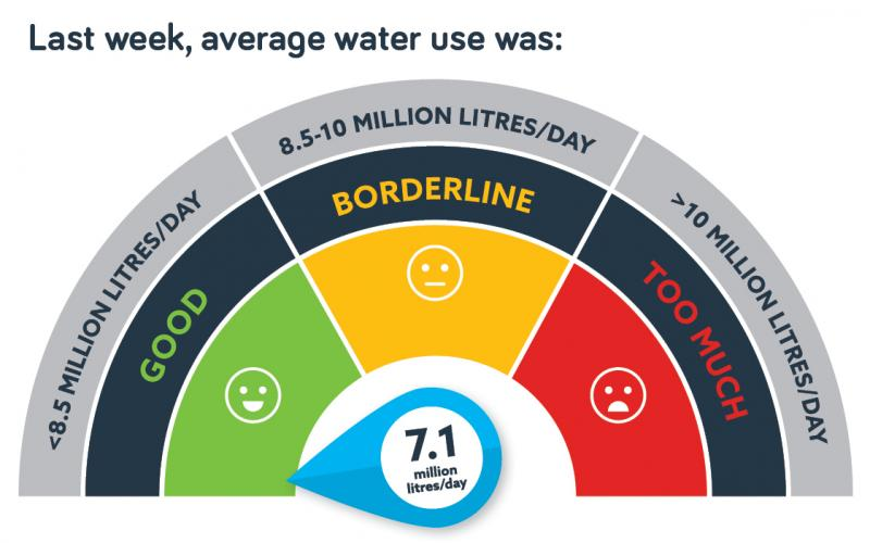 Water Use 19 Dec